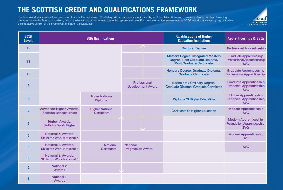 SCQF Interactive Framework
