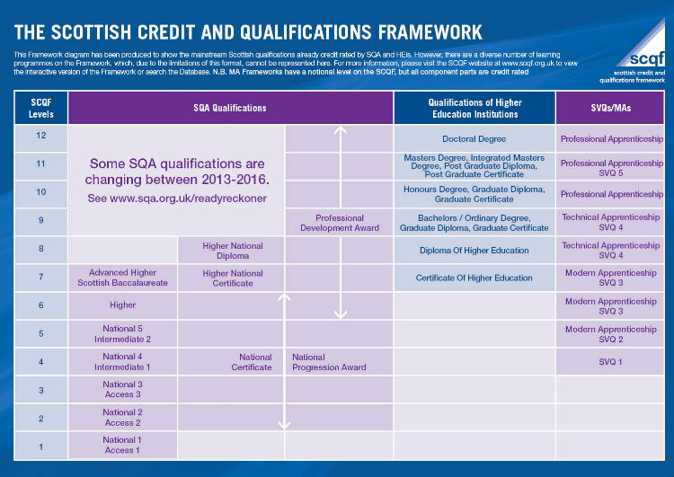 The image shows the Scottish Credit and Qualifications Framework